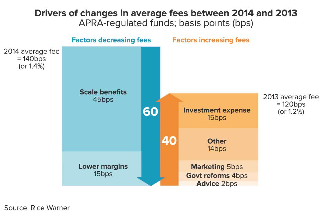 fsi-chart-fee-drivers