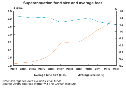 fsi-chart-fundsize-versus-fees