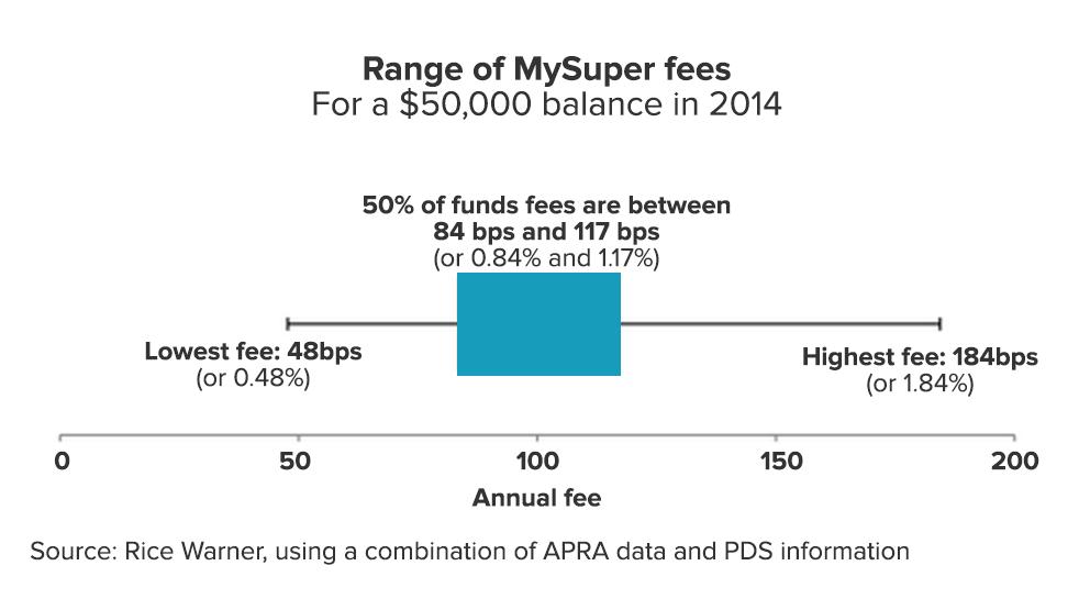 fsi-chart-mysuper-fees