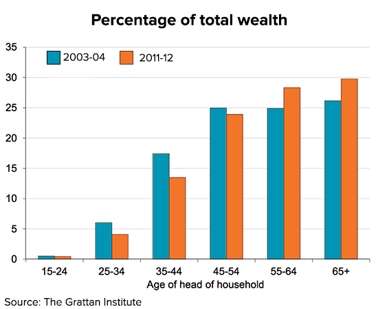 wealth-generation-graph