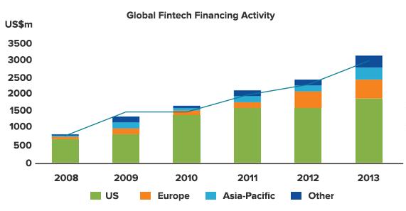 global-fintech-investment