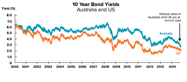 interest-rate-bond-yields