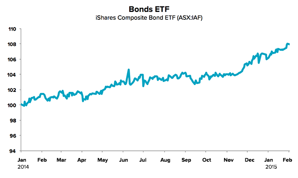 interest-rate-bonds-ETF-IAF