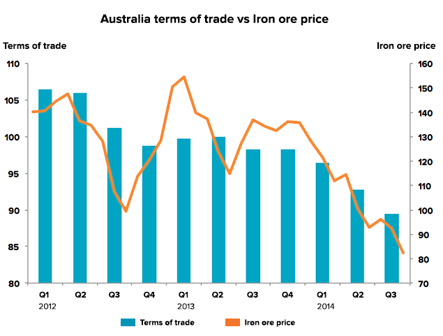 interest-rate-trade-v-iron-ore