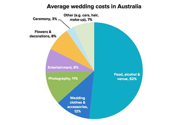 Average Wedding Costs 2015.15 Money Tips For Planning A Wedding Stockspot