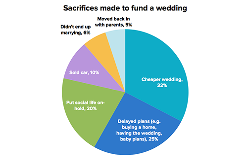 wedding-sacrifices-australia