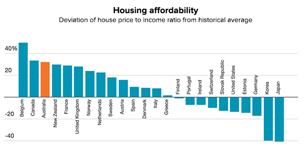 cost-of-living-housing-affordability