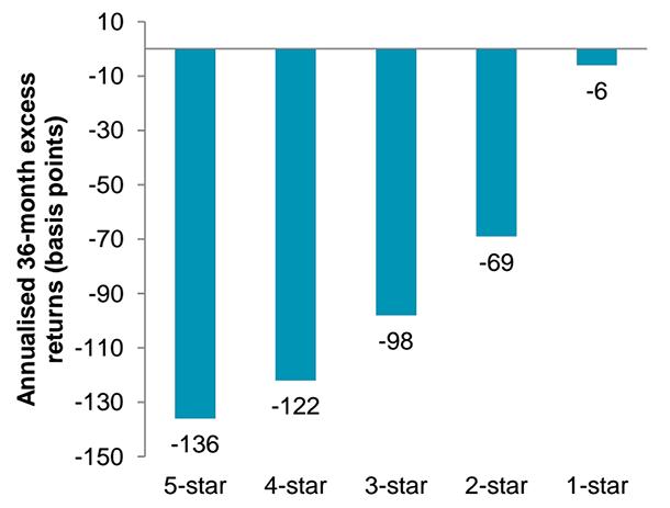 fund-ratings-stars-v-performance