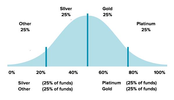 fund-ratings-superratings