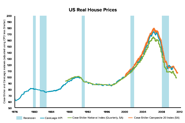 US Real House Prices