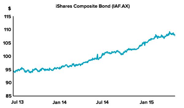 falling-aud-bonds-iaf