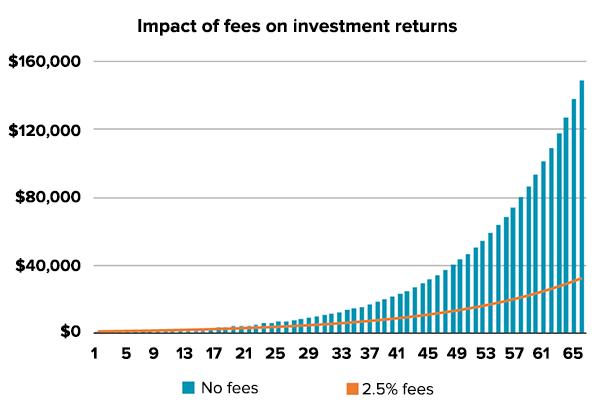 sydneyfc-seminar-fees-chart