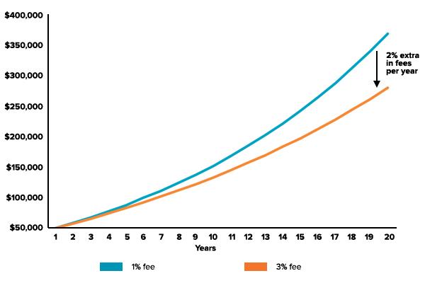 fees-poorer-chart