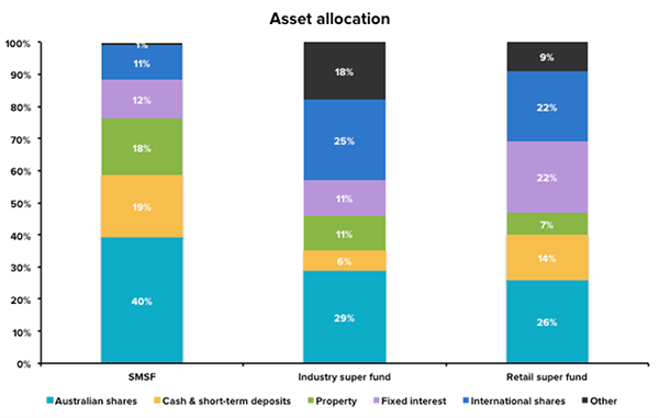 Asset allocation of SMSF and super funds