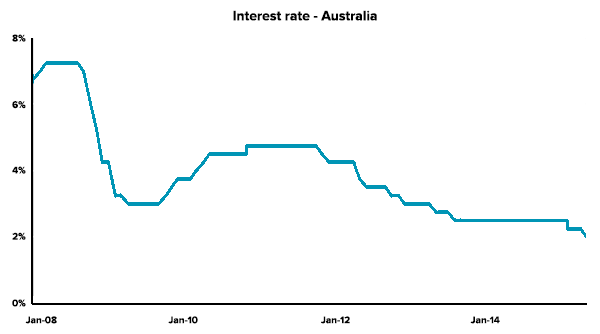 smsf-health-interest-rate