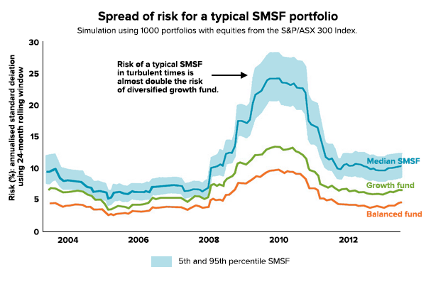smsf-health-spread-of-risk