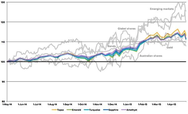 stockspot-portfolios-first-year-chart