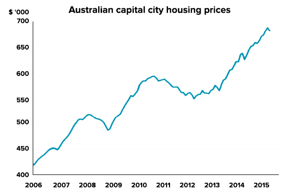fhsa-housing-prices
