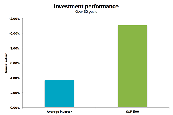 Investment performance over 30 years