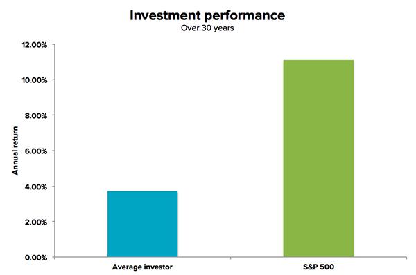 index_vs_avg_investor