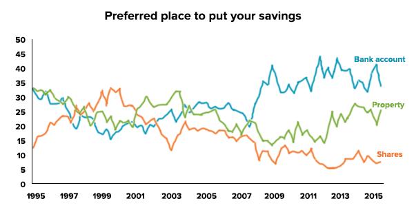Preferred place to put savings