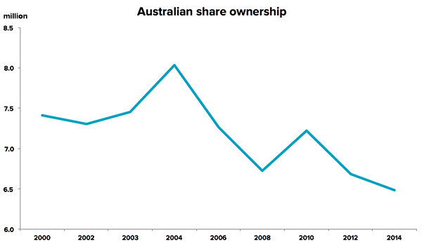 asx-share-report-ownership