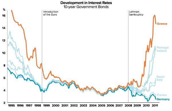 greek-china-lessons-interest-rate