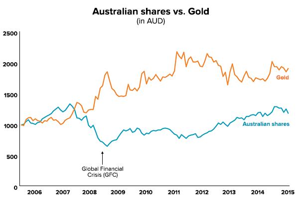 gold-aust-shares