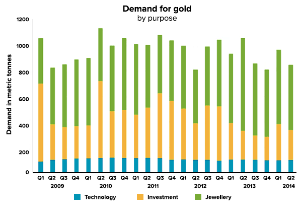 gold-by-demand