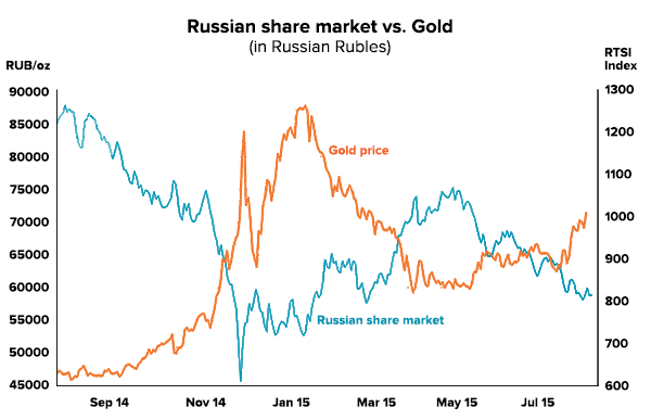 gold-russian-comparison