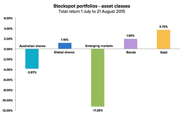 market-update-aug15-asset-class-chart