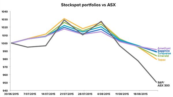market-update-aug15-portfolio-v-asx