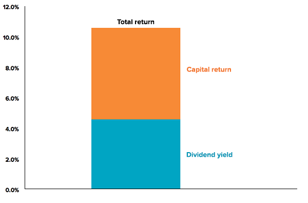 dividend-total-return
