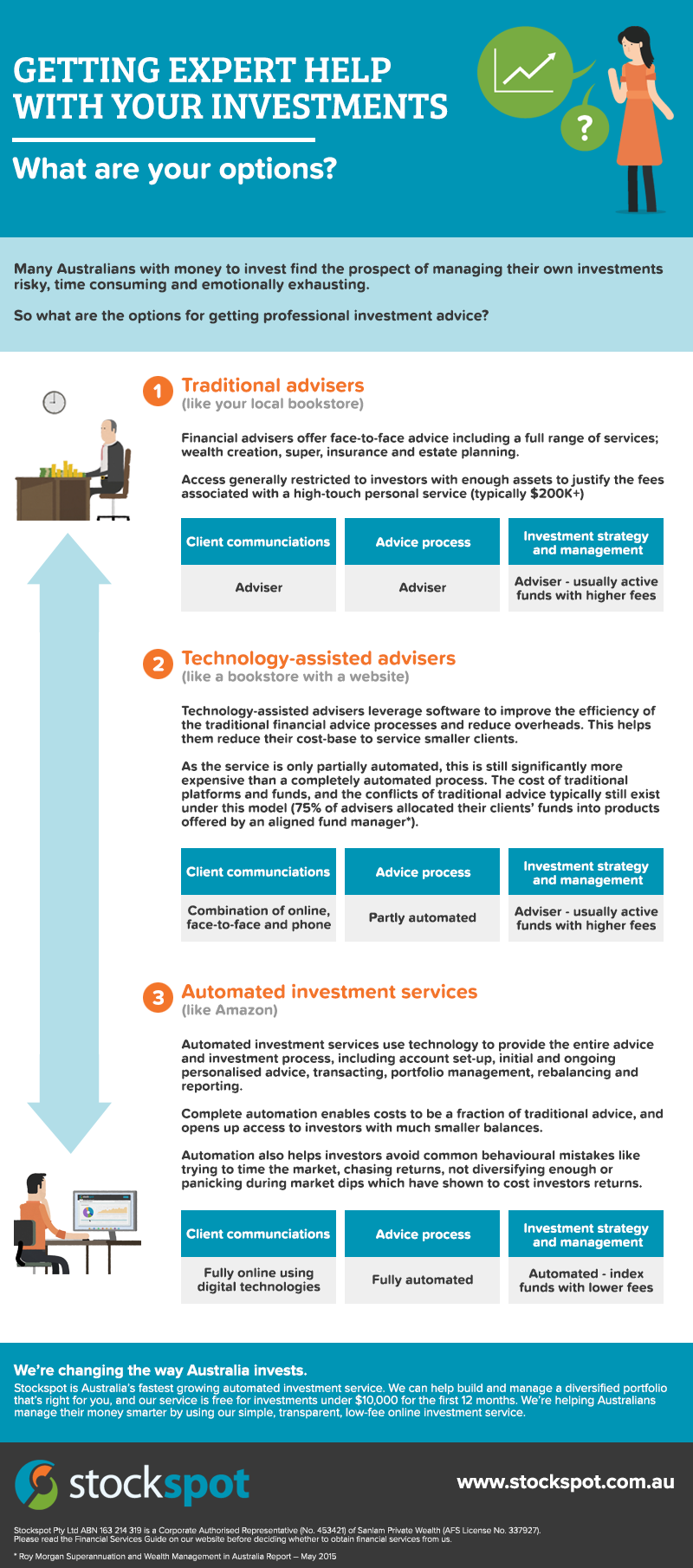 infographic-auto-investing-robo-advice