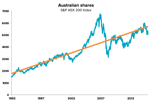 Long term trend of Australian shares
