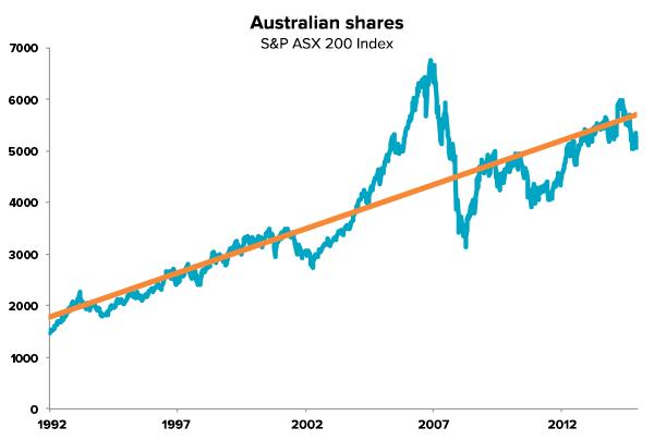 Long term trend of Australian shares