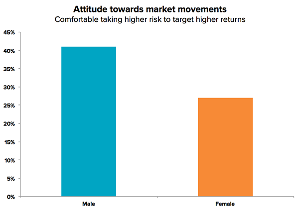 women-men-attitude-market-movements