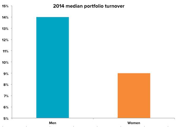 women-men-portfolio-turnover