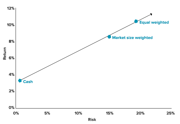 smartbeta-market-vs-equal-weighting
