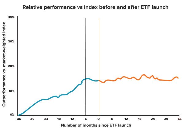 smartbeta-relative-perf-etf-launch