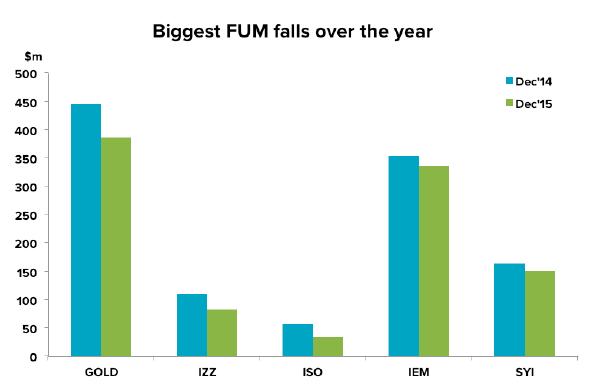 201601-etf-biggest-fum-decrease