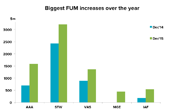 201601-etf-biggest-fum-increase
