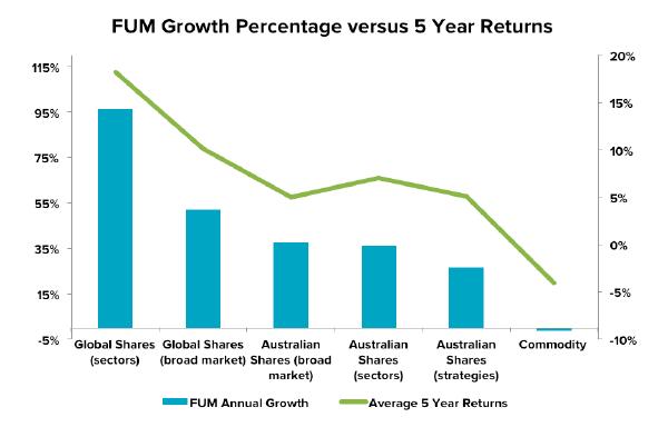 201601-etf-fum-growth-vs-5yr