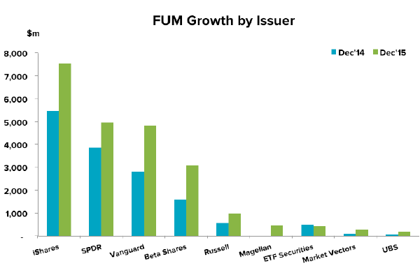 201601-etf-update-fum-issuer