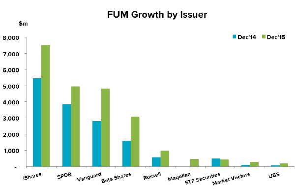 201601-etf-update-fum-issuer