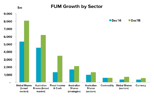 201601-etf-update-fum-sector