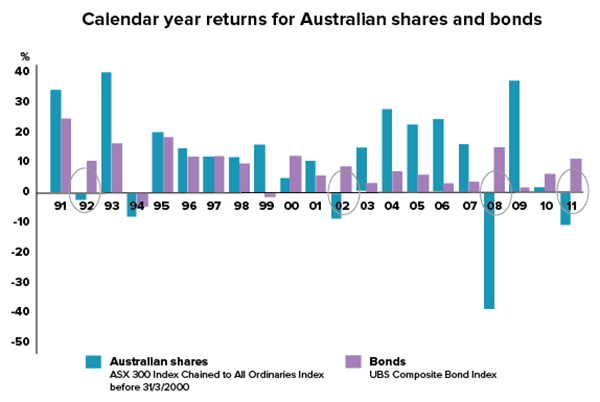 bonds-aus-shares-v-bonds