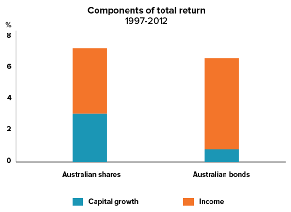 bonds-cap-v-income