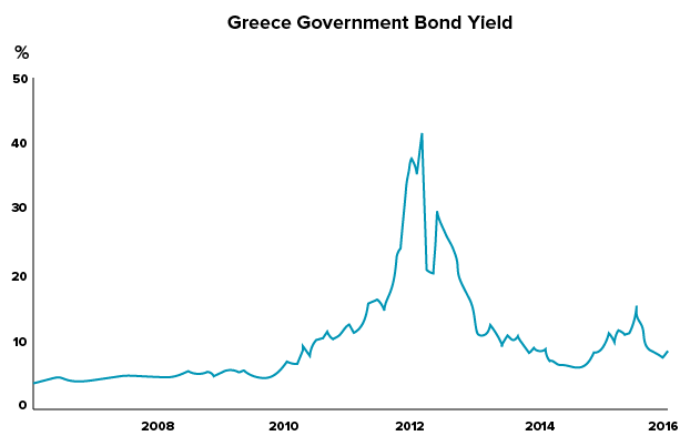 bonds-greek-govt