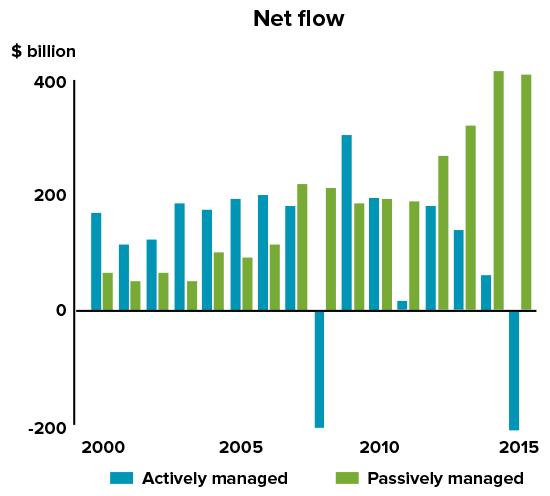 201602-etf-update-active-passive-flows